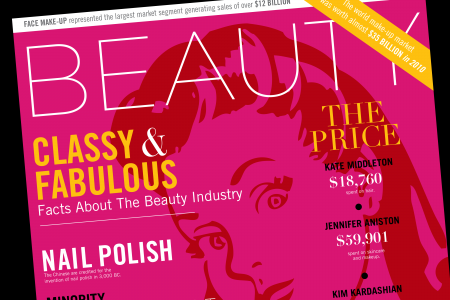 Incredible Facts About The Beauty Industry Infographic