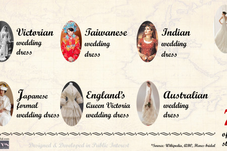 Incredible History of Bridal Dresses Infographic