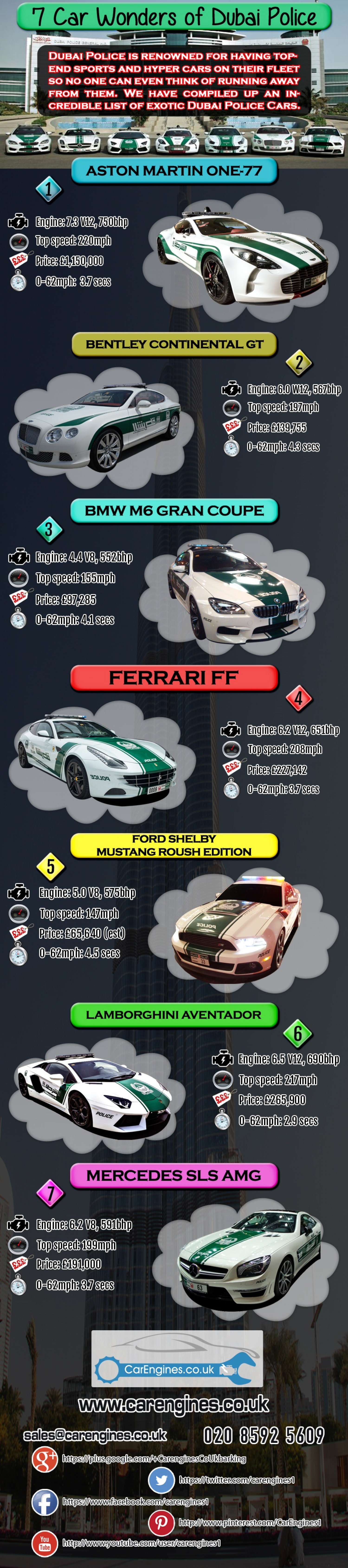 Incredible Supercars Of Dubai Police Infographic