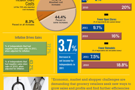 Independents Eke Out Profit Gains Infographic