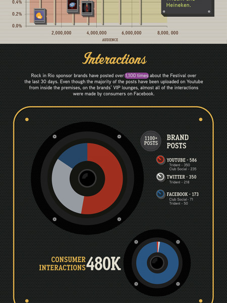 Rock In Rio: Sponsors on Social Media  Infographic