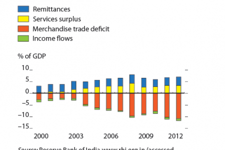 India : Components of the current account deficit Infographic