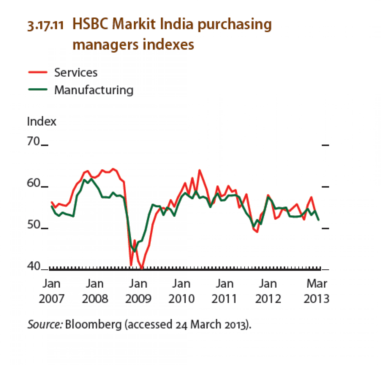 The Manufacturing Purchasing Managers' Index (PMI) is a diffusion index incorporating survey results provided by manufacturing firms throughout the country. A reading above fifty suggests the manufacturing sector is expanding, while a reading below fifty suggests the manufacturing sector is in contraction.