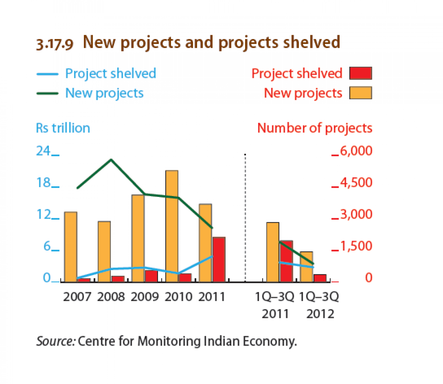India : New projects and projects shelved Infographic