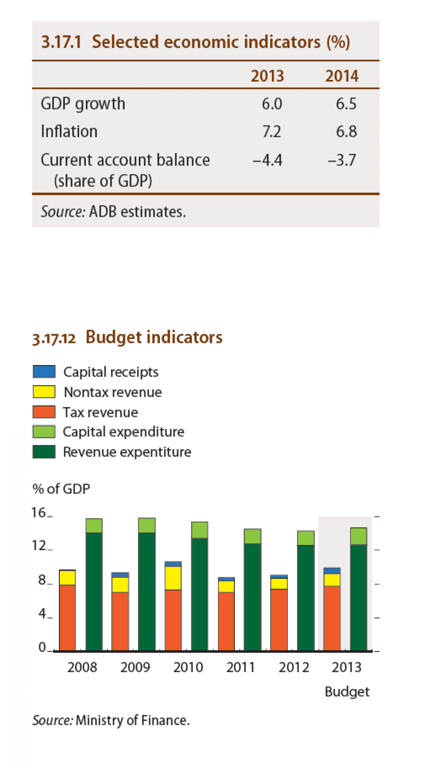 India - Selected economic indicators, Budget indicators Infographic