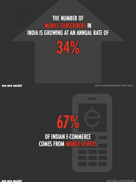 India and Social Media Infographic