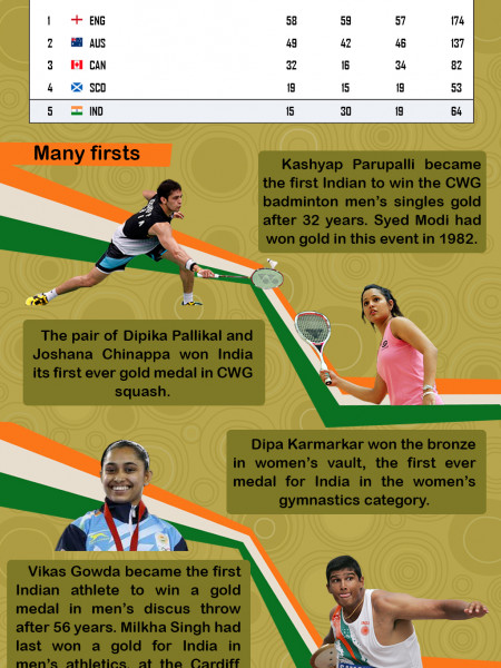 India at CWG Glasgow 2014 Infographic