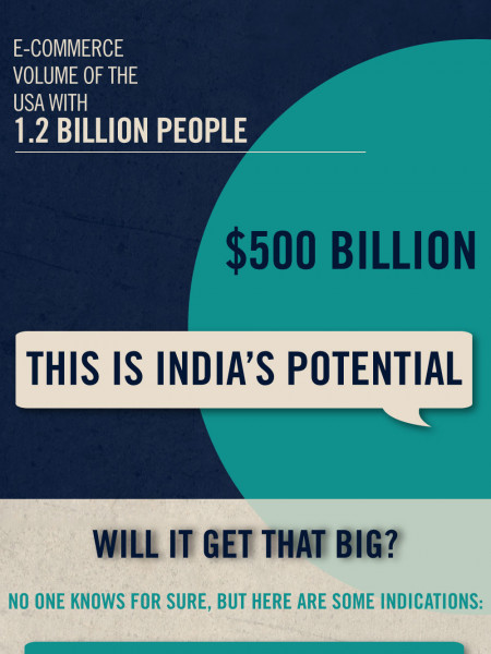 India E-commerce Overview Infographic