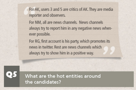 India Elections 2014 Weekly Trends  (week 08) Infographic