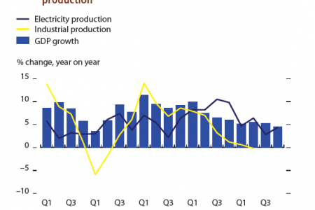 India GDP, industrial production index, and electricity production. Infographic