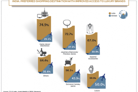 India: Preferred Shopping Destination with Improved Access to Luxuy Brands Infographic