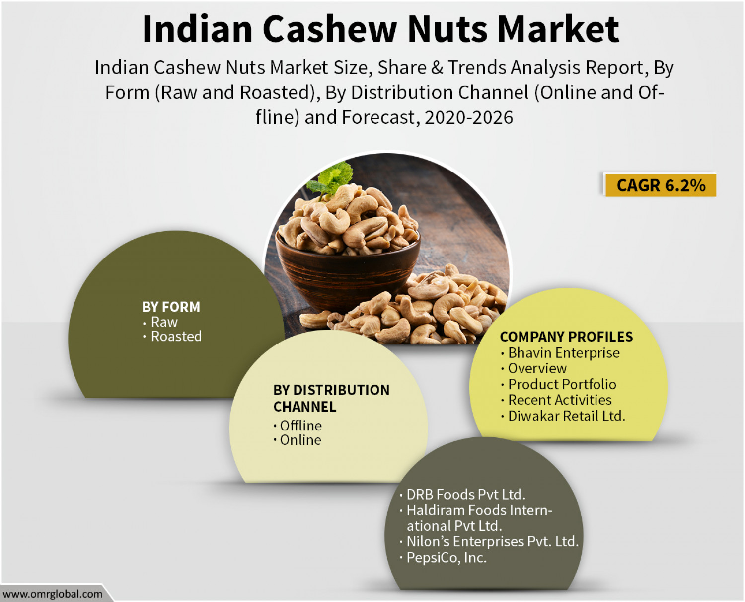 Indian Cashew Nuts Market Research and Forecast 2020-2026 Infographic