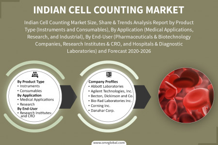 Indian Cell Counting Market: Analysis Report, Share, Trends and Overview 2020-2026 Infographic