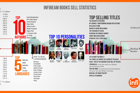 Indian Consumers' Tryst with Online Book Shopping Infographic