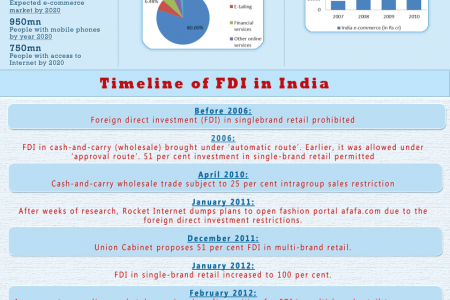 Indian eCommerce Vs New FDI Policy Infographic