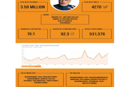 Indian Elections 2014 and The Obama Campaign Infographic