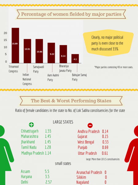 Lok Sabha Elections 2014: The State Of Women's Representation Infographic