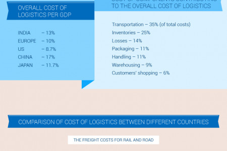Indian logistics industry Infographic