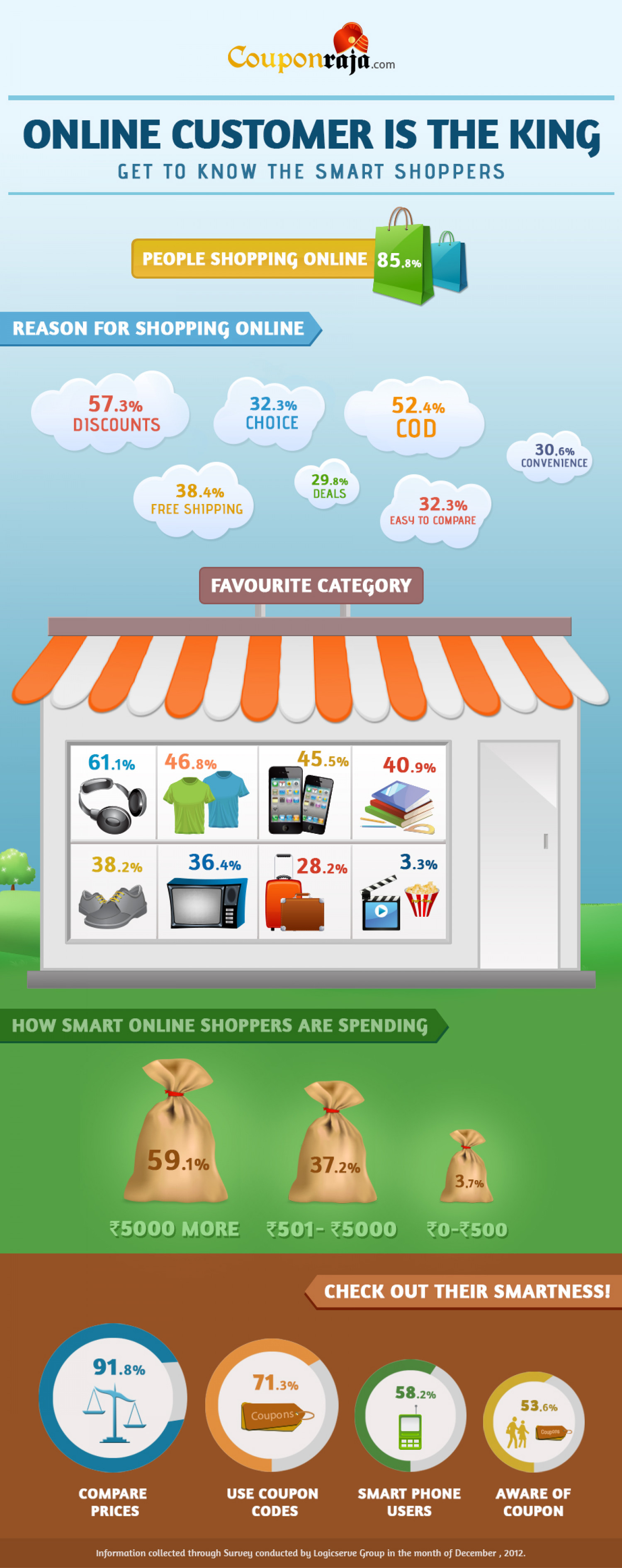 Indian Online Shoppers are Getting Smarter Each Year  Infographic