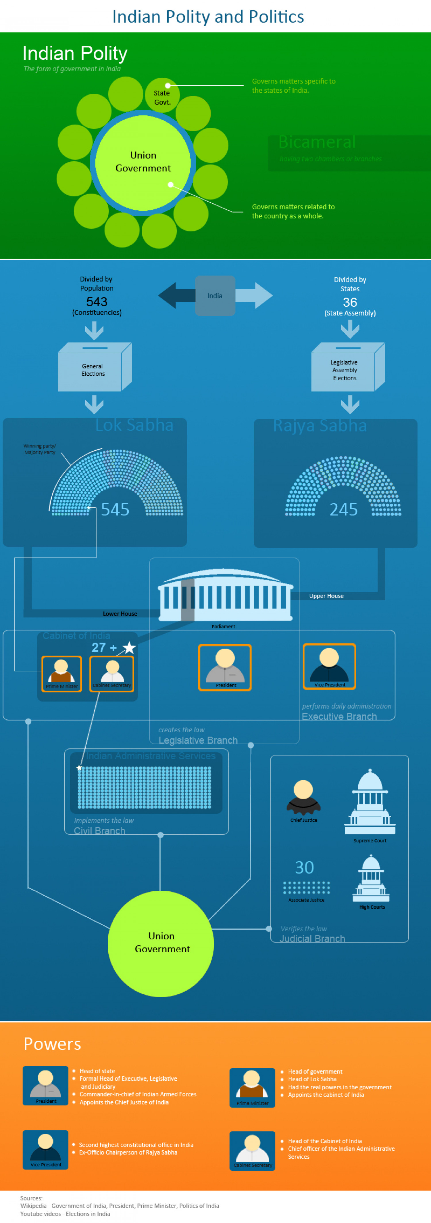 Indian Polity and Politics Infographic