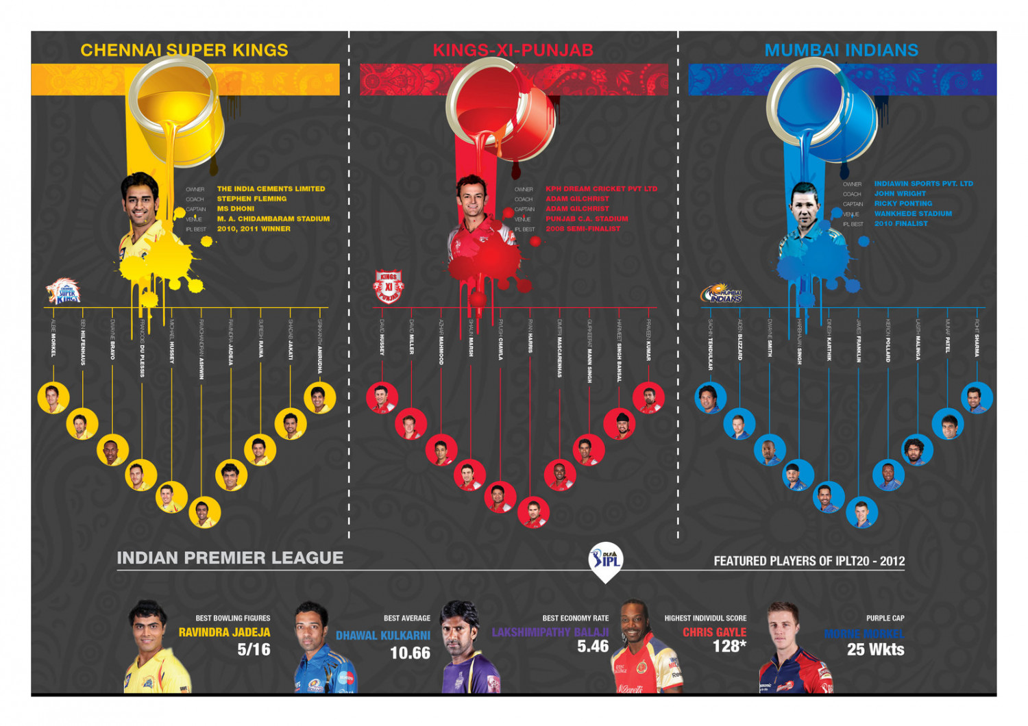 indian premier league essay In an ironic, yet vivid way, the indian premier league has held up the mirror to  cricket.