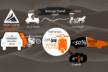 Indian Roads 2013 Infographic