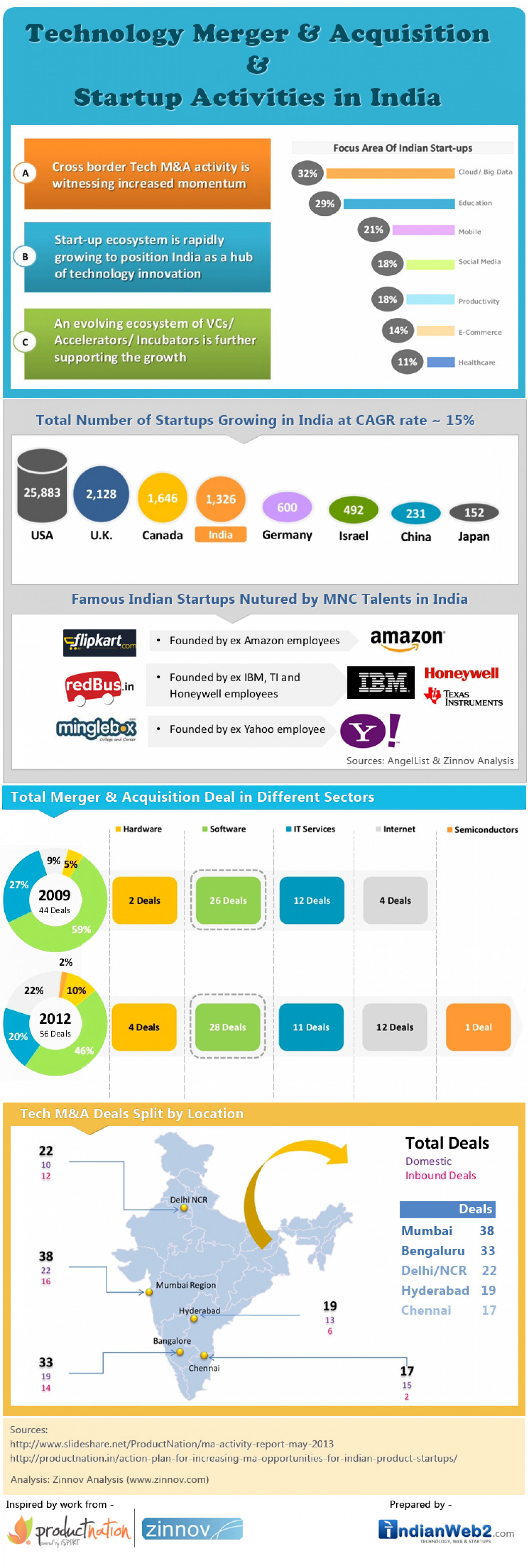 Indian Startups and Merger & Acquisition Report Infographic