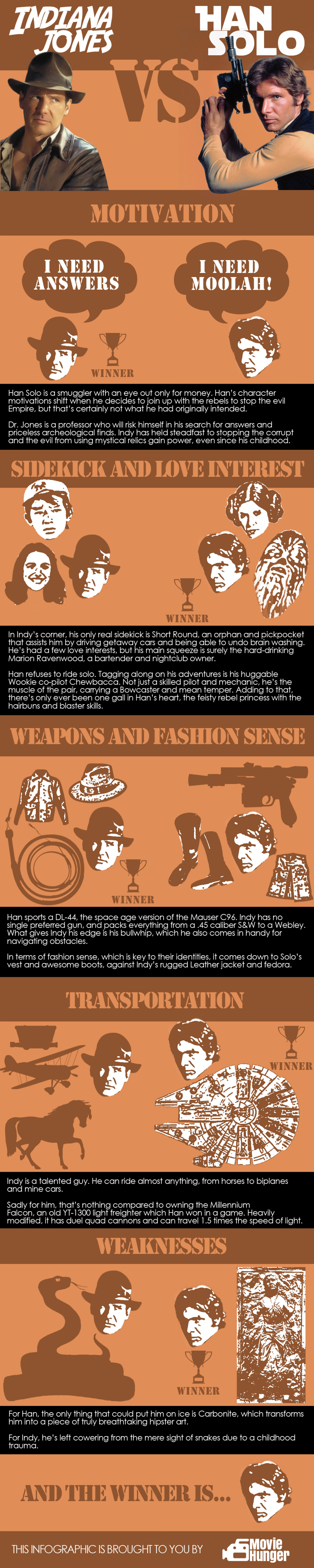 Indiana Jones VS Han Solo Infographic