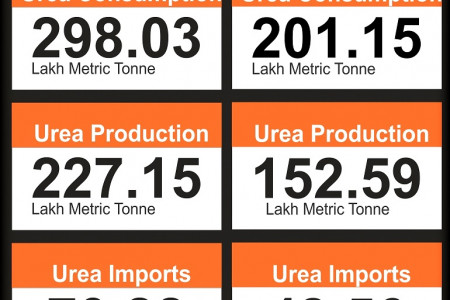 India's Urea Trade for 2013 - 15  Infographic