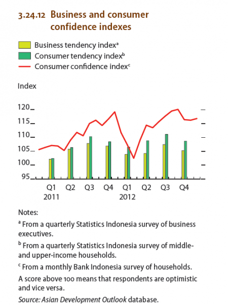 Indonesia : Business and consumer confidence indexes Infographic