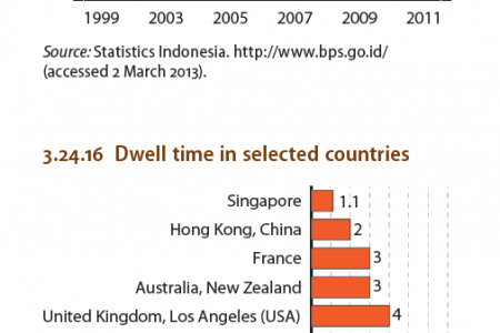 Indonesia : Income inequality, Dwell time in selected countries Infographic