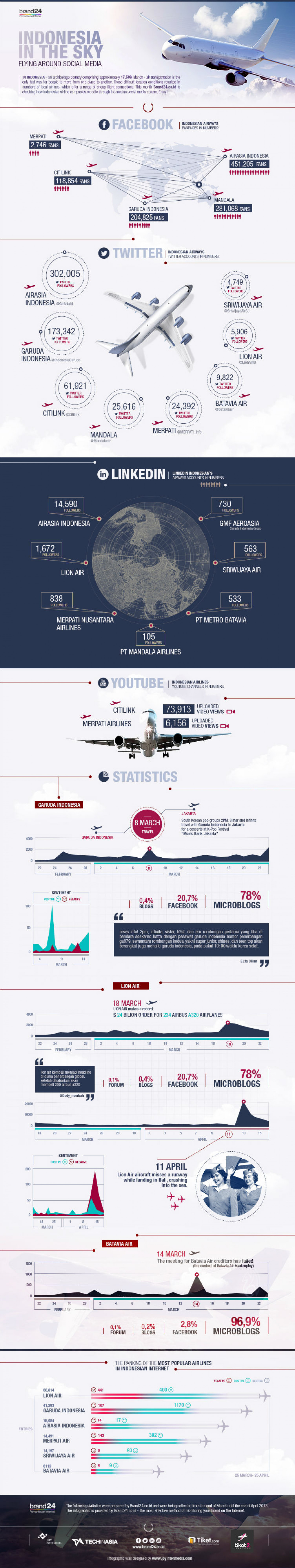 Indonesia in The Sky Flying Around Social Media Infographic