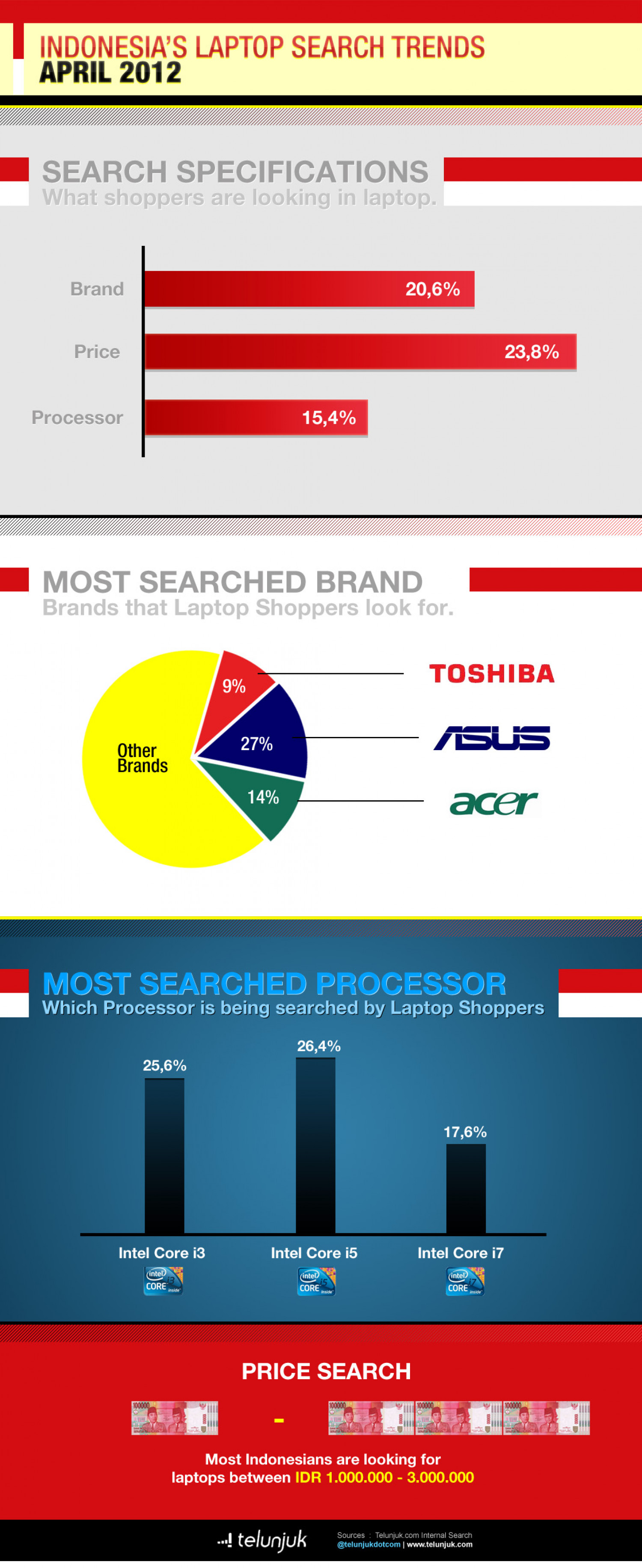 Indonesia Laptop Search Trends (April 2012) Infographic