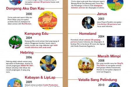 Indonesian Animation Timeline Infographic