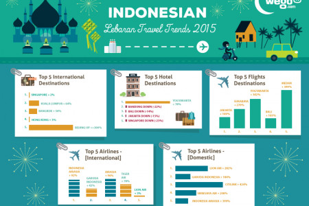 Indonesian Lebaran Travel Trends 2015 Infographic