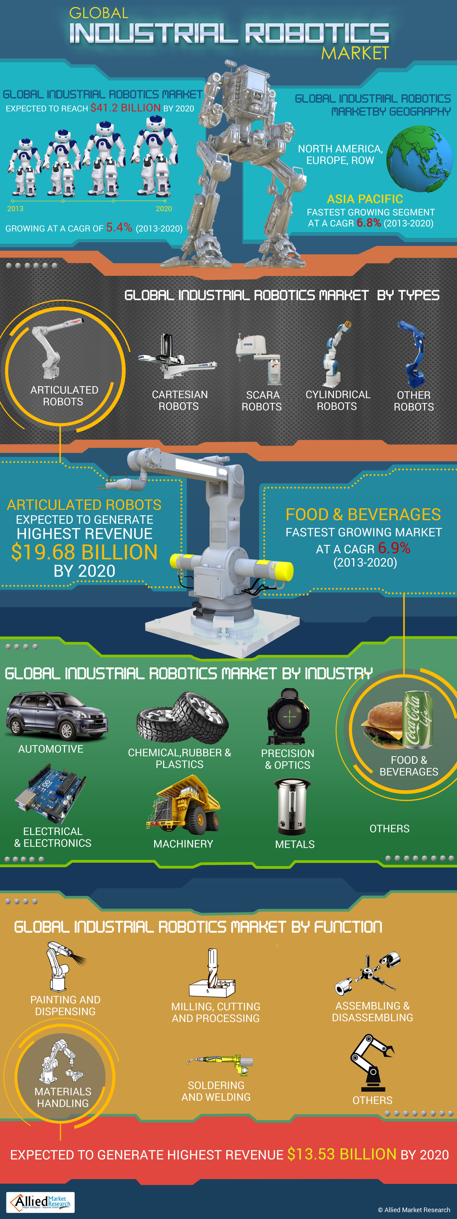 global industrial robotics market report by Segmentation of the global industrial robotics market in the food and beverage industry by type (articulated, cartesian, scara, and delta), by application (pal.