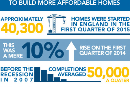 Industry Figures Urge Government To Build More Affordable Homes Infographic