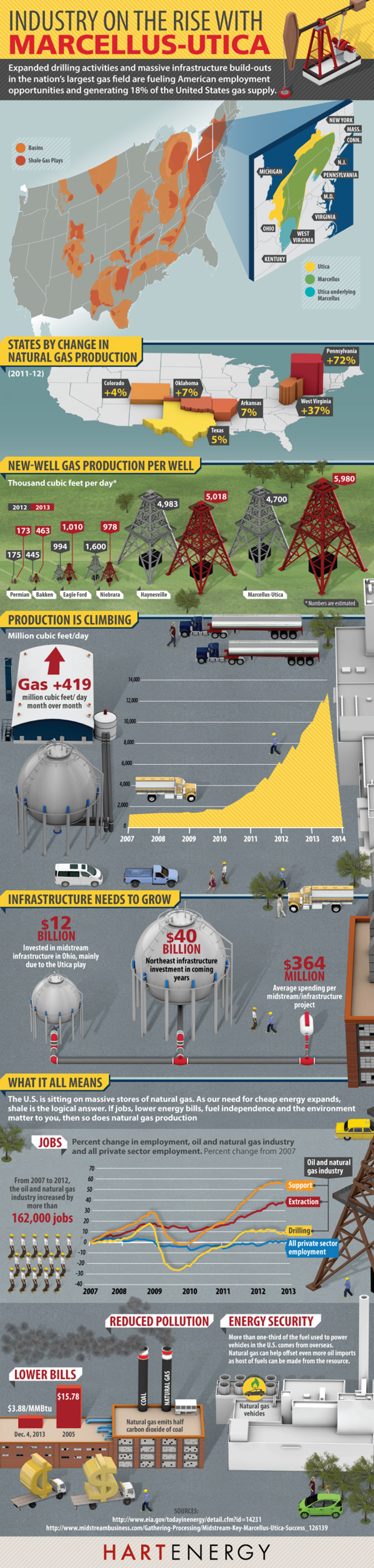 Industry on the Rise with Marcellus-Utica Infographic