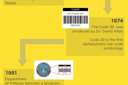 Industry Statistics QR Codes Infographic