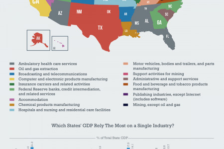 Industry That Makes Up The Highest Percentage of Each State's GDP Infographic