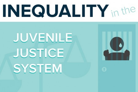 Inequality in the Juvenile Justice System Infographic