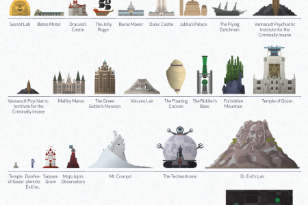 Infamous Villain Hideouts Compared Infographic