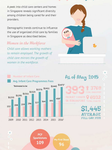Infant Care in Singapore Infographic