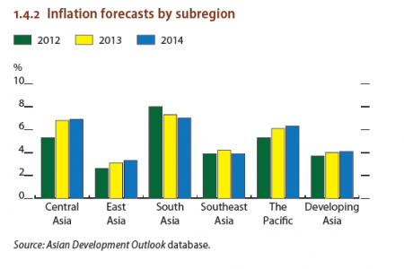 Inflation forecasts by subregion Infographic