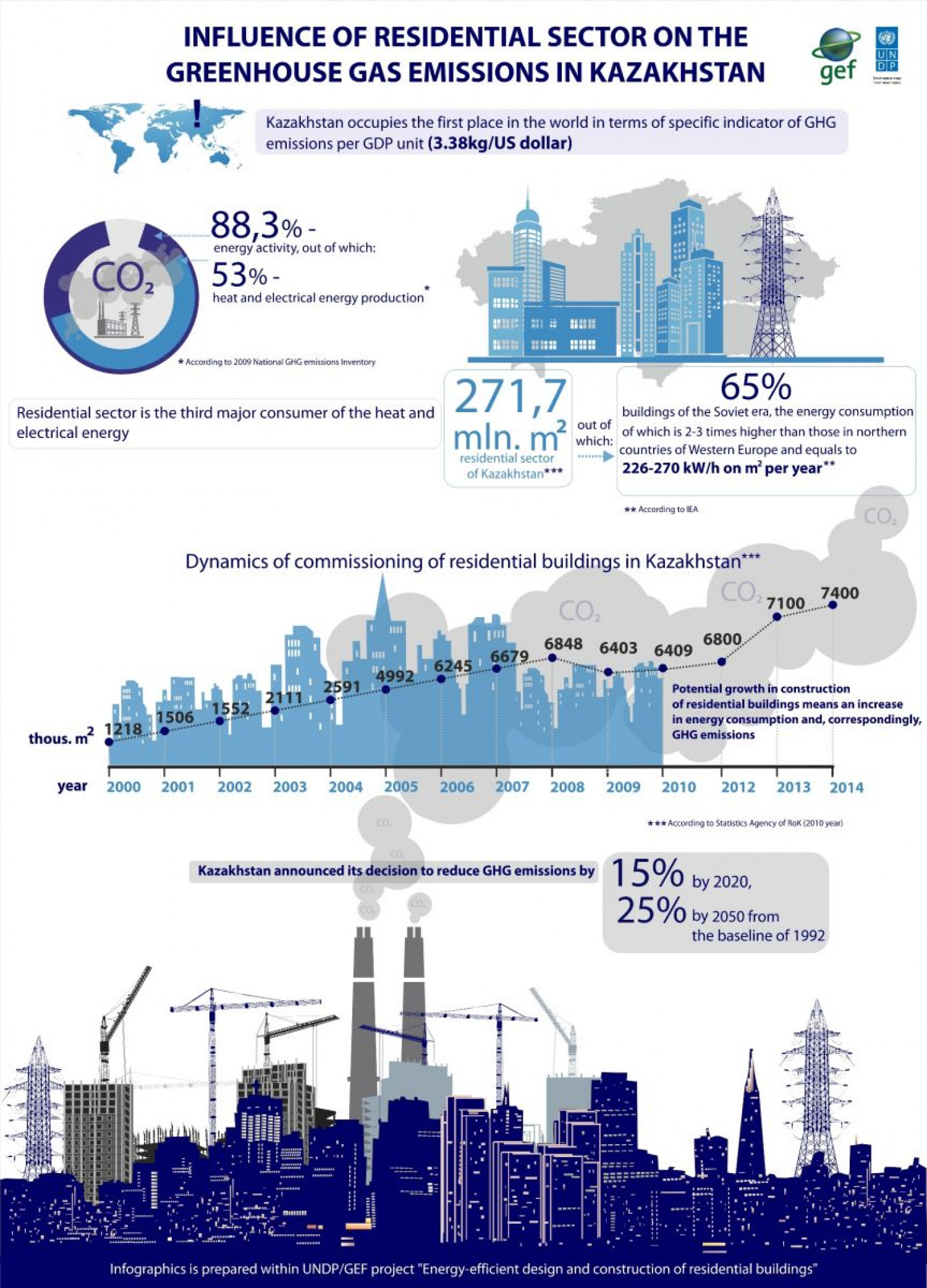 Influence of residential sector on the greenhouse gas emissions in Kazakhstan Infographic