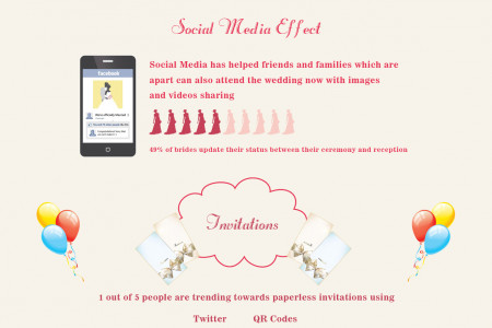 Influence of Technology on Wedding Industry Infographic