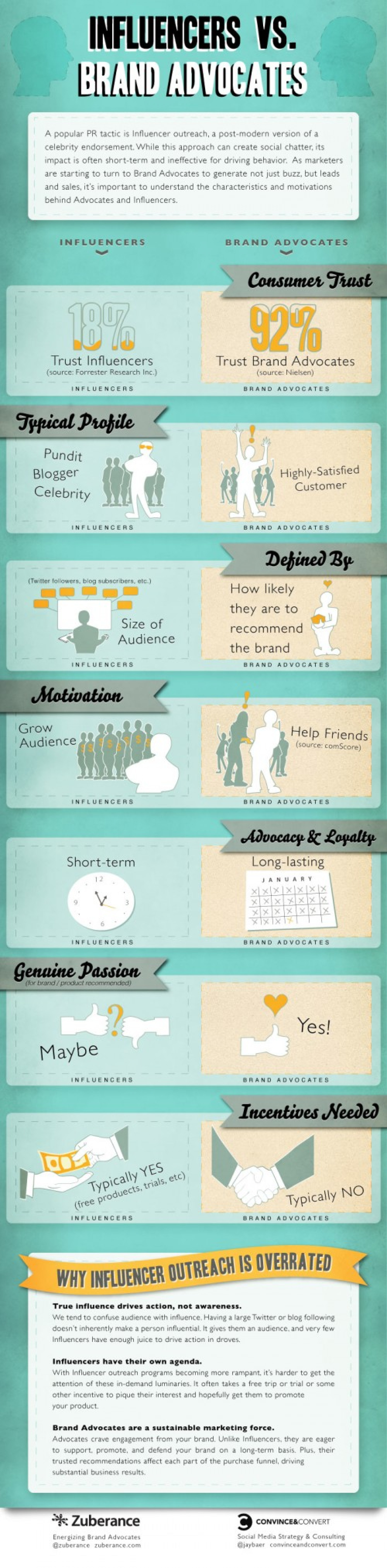 Influencers vs. Brand Advocates Infographic