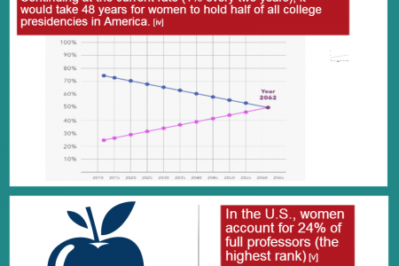 Influential Women in Education Infographic