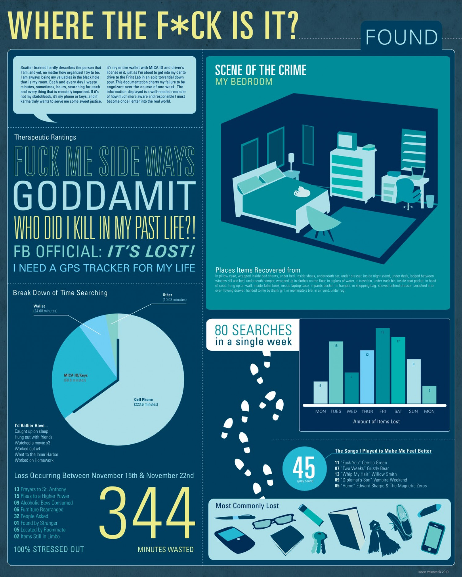 Info Graphic: Where the F*CK is it?  Infographic