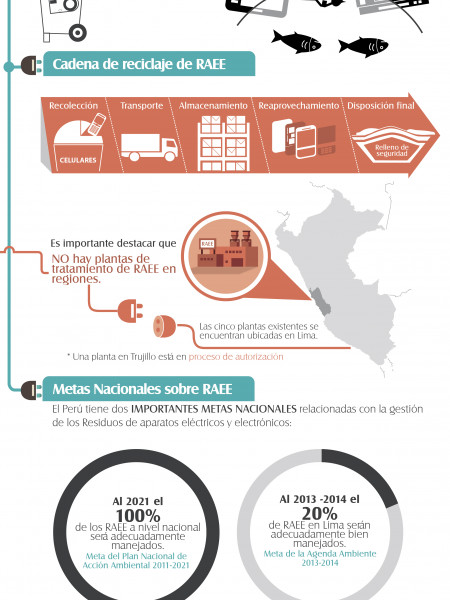 Gestion de residuos Infographic